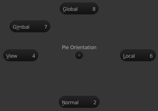 Pie_Orientation